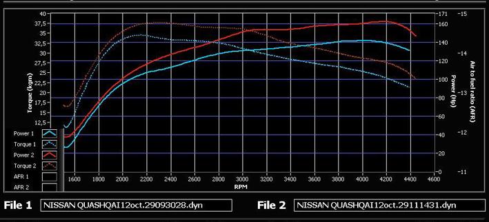 reprogrammation moteur voiture perpignan